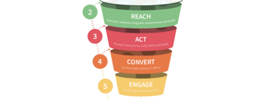 RACE-campaign-funnel-model