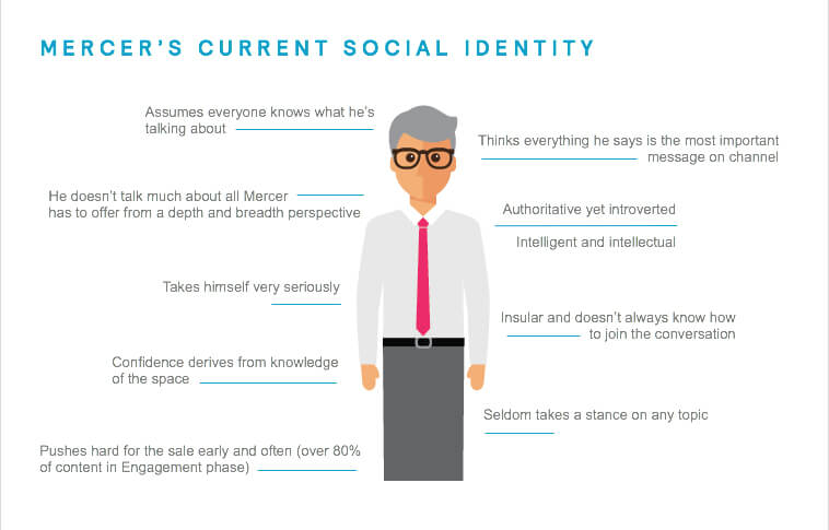 mercers-current-social-identity